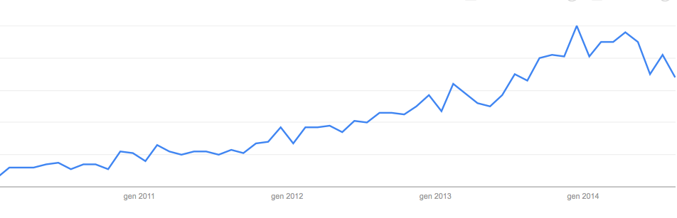 Google Trends for Macarons