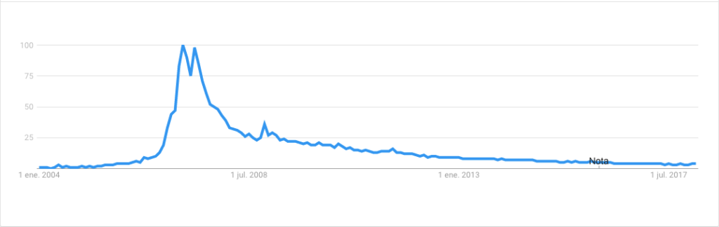 Second Life popularity history on Google Trends