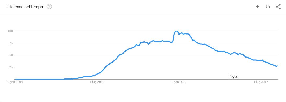 Facebook as a Search Term on Google