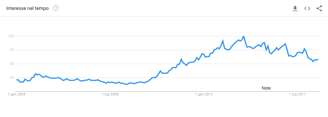 Smartphone search term on Google Trends